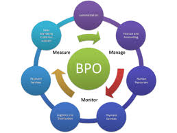 BPO And Software Services